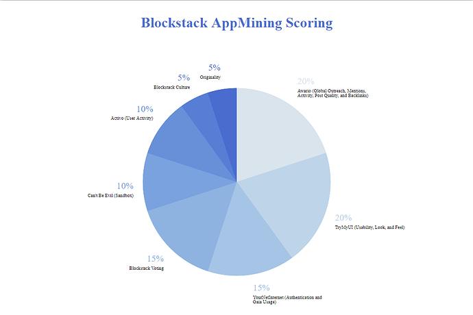 Blockstack_AppMining