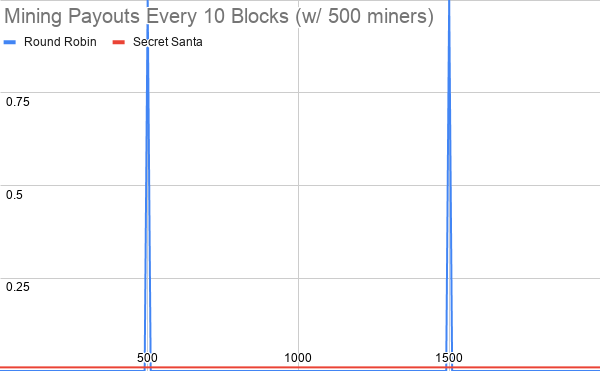 Mining%20Payouts%20Every%2010%20Blocks%20(w_%20500%20miners)
