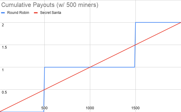 Cumulative%20Payouts%20(w_%20500%20miners)