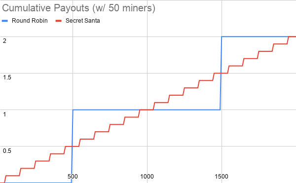 Cumulative%20Payouts%20(w_%2050%20miners)