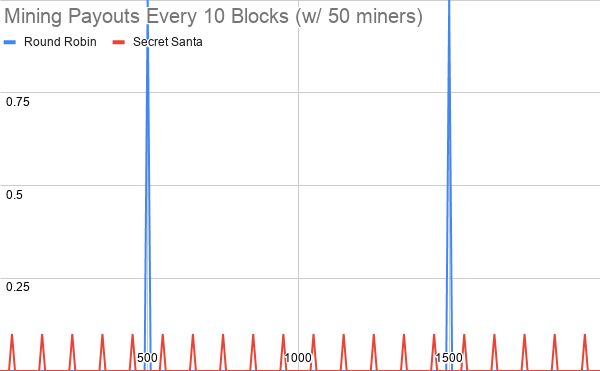 Mining%20Payouts%20Every%2010%20Blocks%20(w_%2050%20miners)